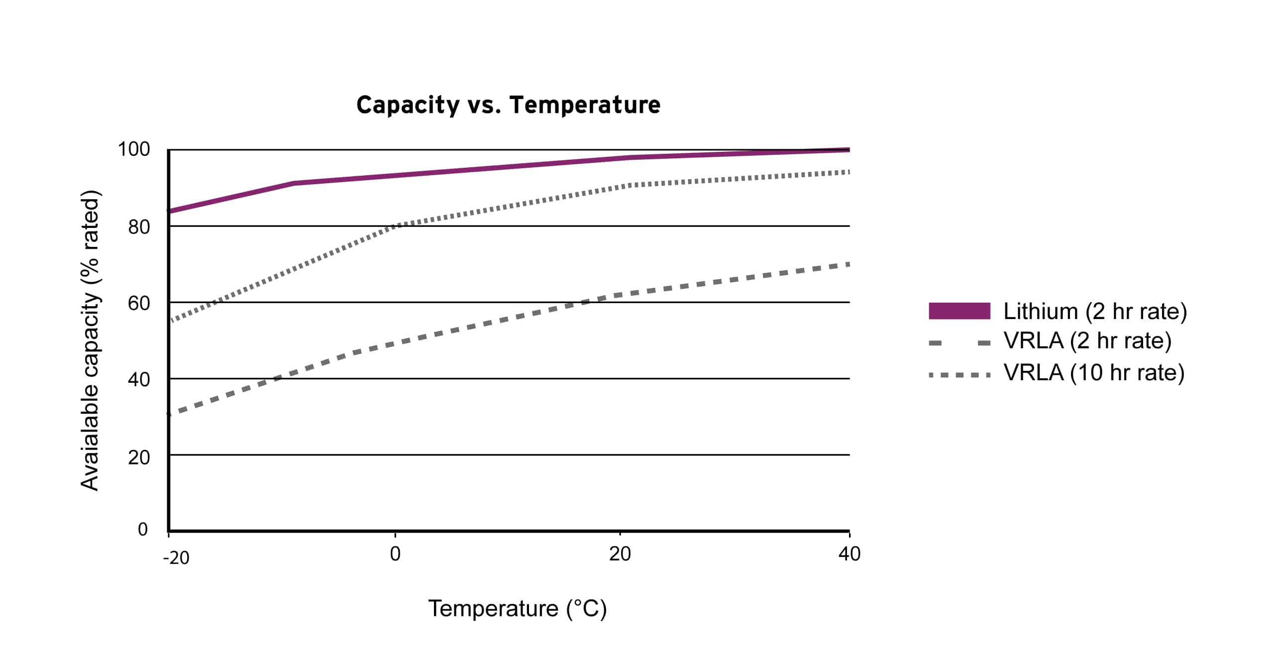 Lithium-ion battery capacity versus temperature